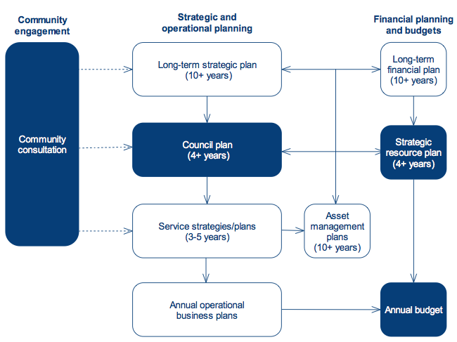 Figure 1B shows the planning and budgeting framework