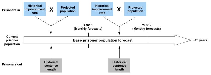 prison capacity planning