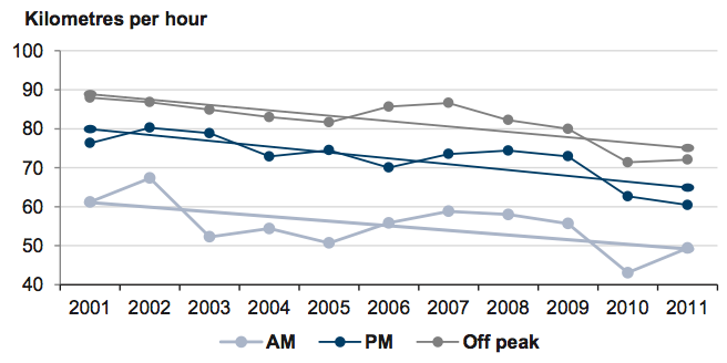 Figure 1B Average travel speeds on freeways in the inner area of Melbourne by time of day, 2001–11