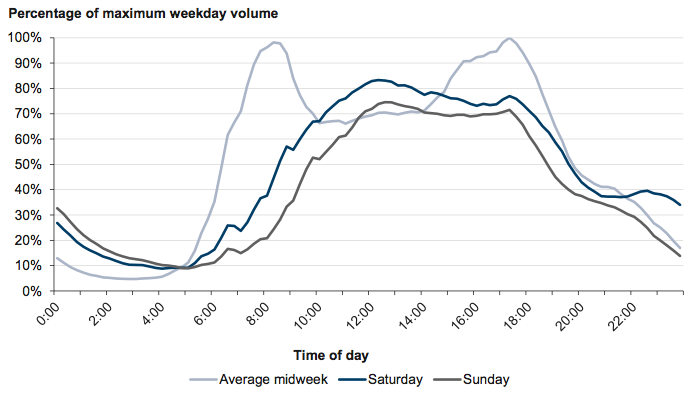 Figure 1C Traffic volumes by time of day – Melbourne metropolitan area