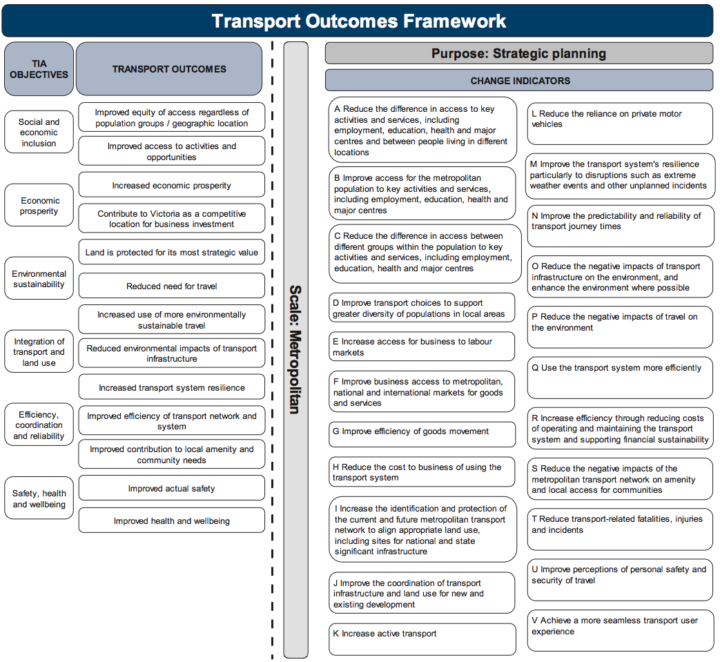 Appendix B. Transport Outcomes Framework
