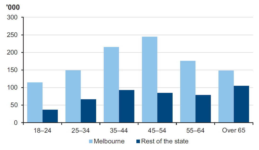 Figure 1C shows Victorian volunteer numbers by age and location, 2010