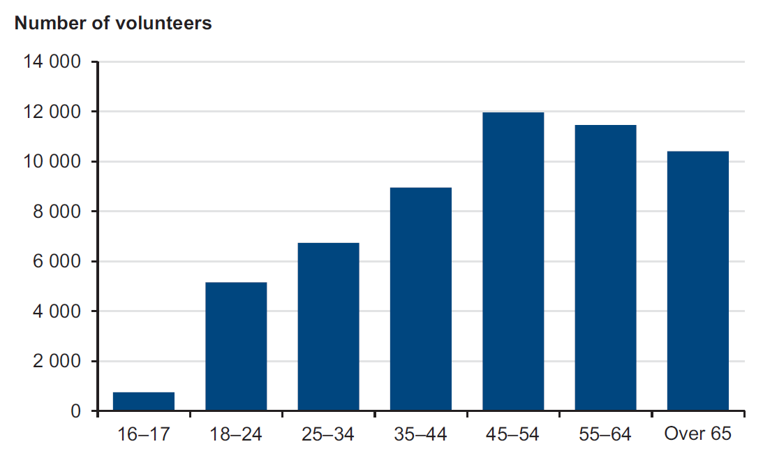 Figure 1E shows age profile of Country Fire Authority volunteers, June 2013