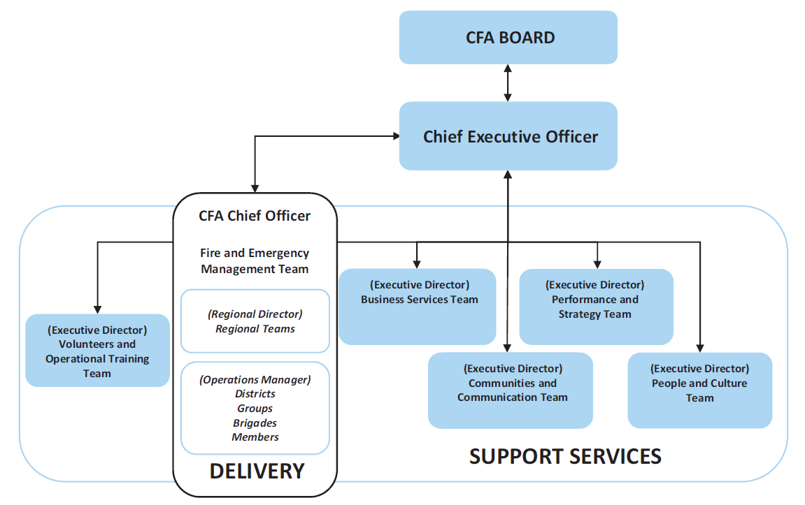 Figure 1F shows rate Country Fire Authority organisational structure