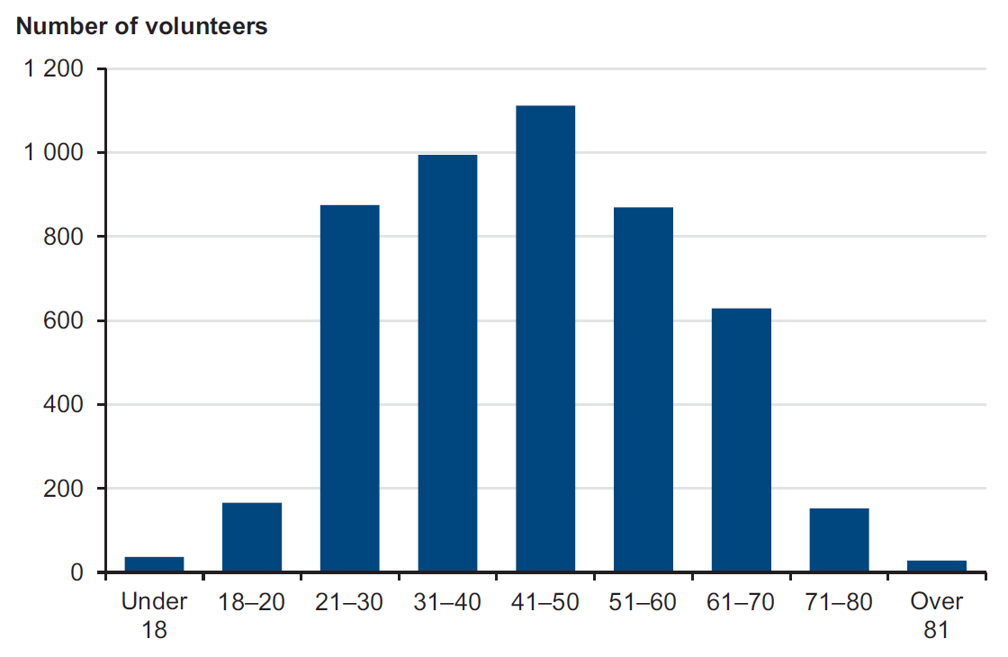 Figure 1H shows volunteers by age group, 30 June 2013