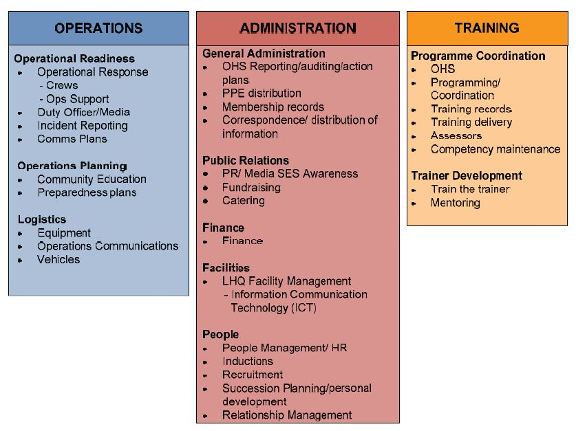 Figure 1J shows Victoria State Emergency Service unit functional tasks