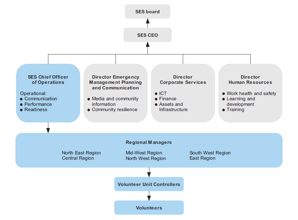 Figure 1I shows the Victoria State Emergency Service organisational structure