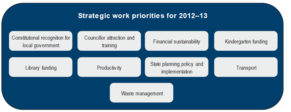 Figure 3A lists the functional areas of support delivered under MAV's Strategic Work Plan for the past three years.
