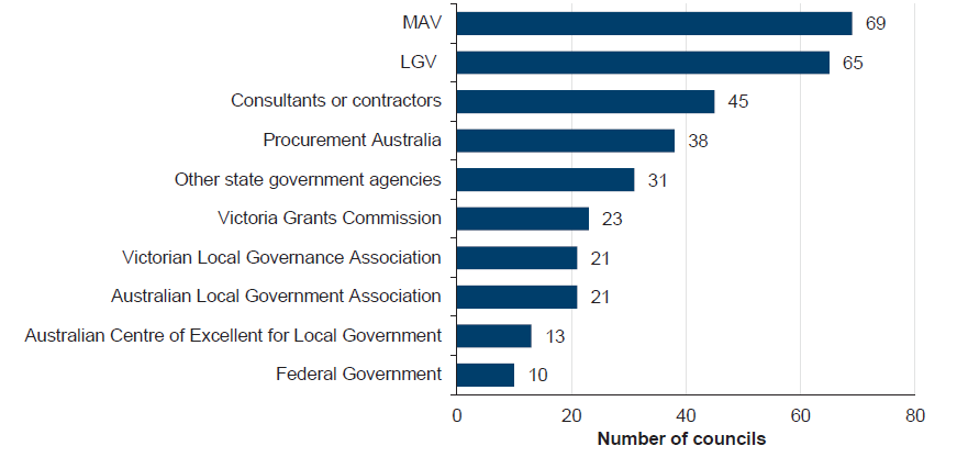 Most councils look either to MAV (69 of 70) or LGV (65) for support, but other organisations and agencies are approached as shown in Figure A1.