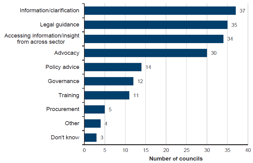 Figure A2 indicates, councils were most likely to seek support from LGV or MAV for information or clarification, legal guidance, to access information, or for insight from across the sector, or for advocacy.