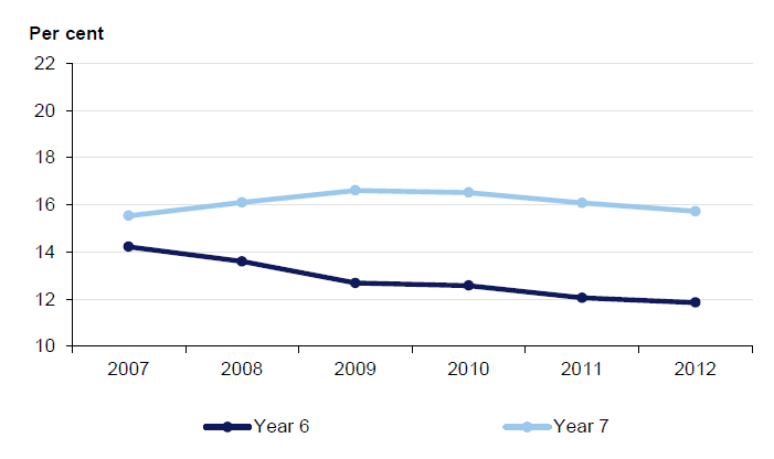Figures 3B and 3C show the gap in outcomes between Year 6 and Year 7, from 2007 to 2012, in both English and mathematics. In both charts, a downward trend indicates a positive outcome.