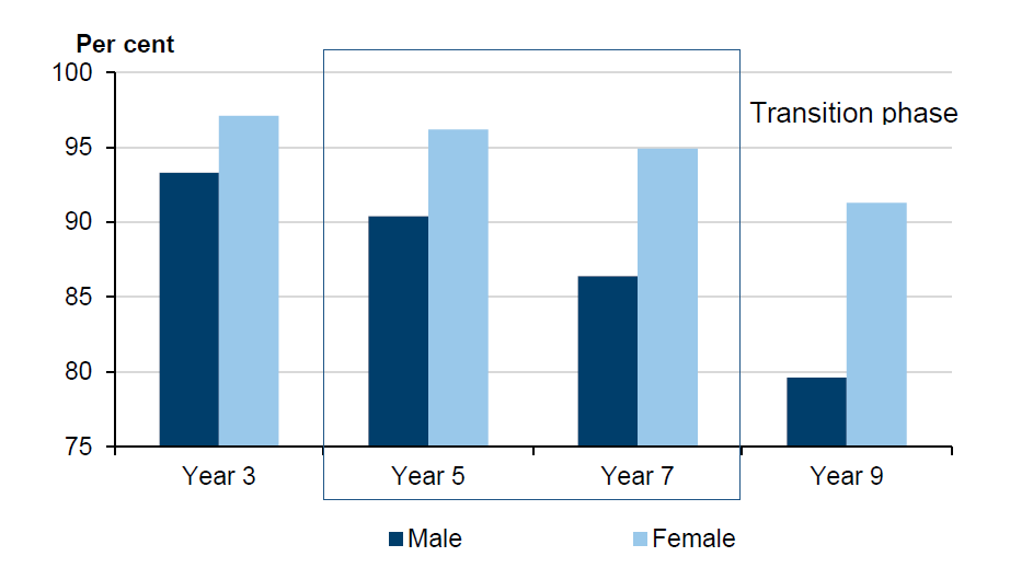 Figure 3E shows how boys' writing performance declines at a far faster rate than their female peers as they progress through school.