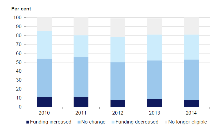 Figure 3I shows that almost half of the Year 6 PSD-supported students received less support immediately following their transition into secondary school.