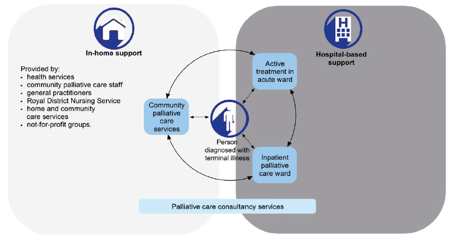 Figure 1A displays a palliative care service map