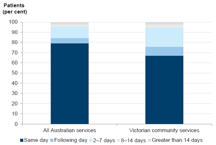 Figure 2A  shows the time taken for palliative care services to make first contact with patients January–June 2014