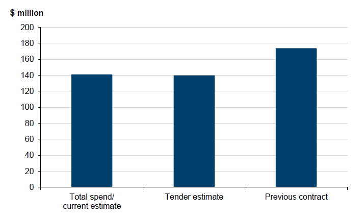 Figure 2A shows 2013–14 actual MMBF expenditure compared to tender estimate and previous contracts