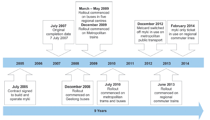 The myki system was due to be operational by July 2007. However, there have been multiple delays, scope changes and cost increases. Figure 1B illustrates these delays.
