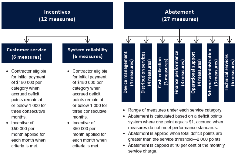 Figure 3A provides an overview of the incentive and abatement regime.