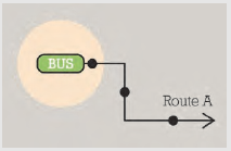 Diagram of example bus route.
