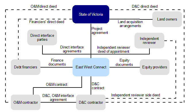 Figure A1 shows contract arrangements and relationships