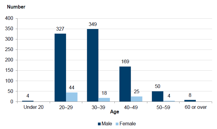 Figure 1C shows that almost 91 percent of PSOs are male and, of these, around three quarters are 20–39 years old.