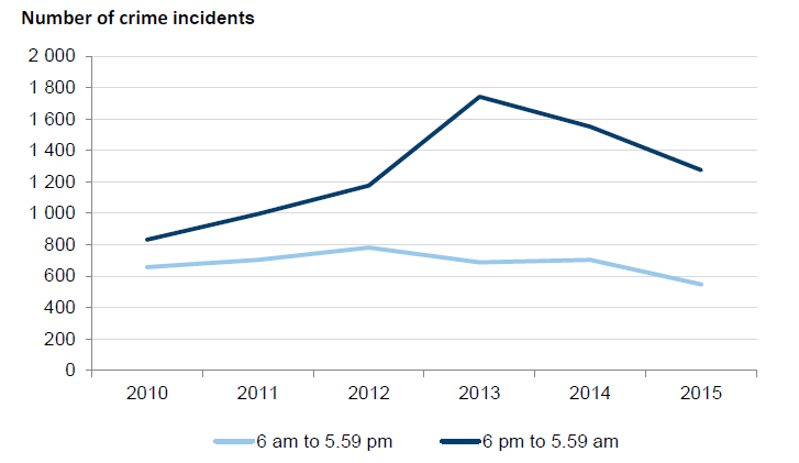 Figure 2D shows that there was a sharp increase in recorded offences coinciding with the deployment of PSOs in their first year of operation, with a gradual reduction in recorded offences since then.