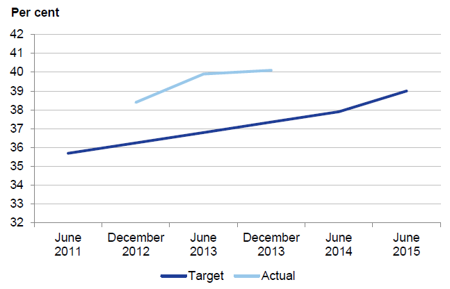 Figure 3B shows that the end target was surpassed by the beginning of 2013, but Victoria Police did not review its targets in light of this.