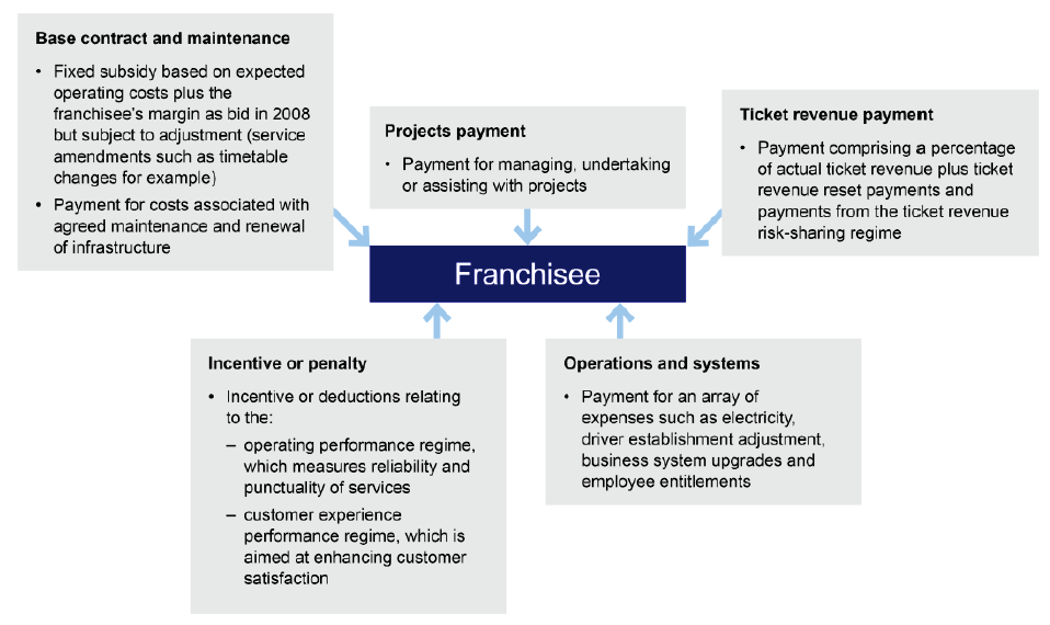 Summary of franchise payment types