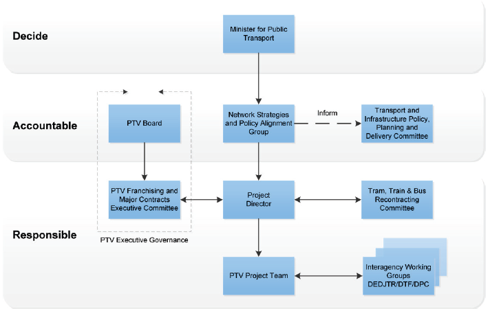 MR4 project governance structure