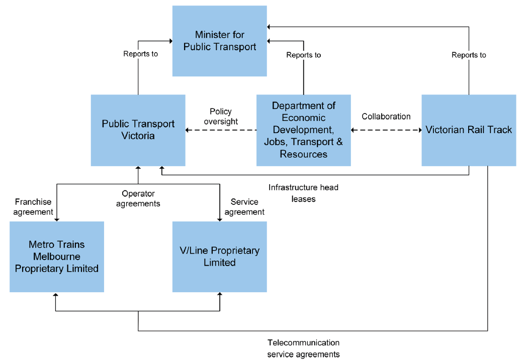 Chart illustrating the relationship between transport agencies