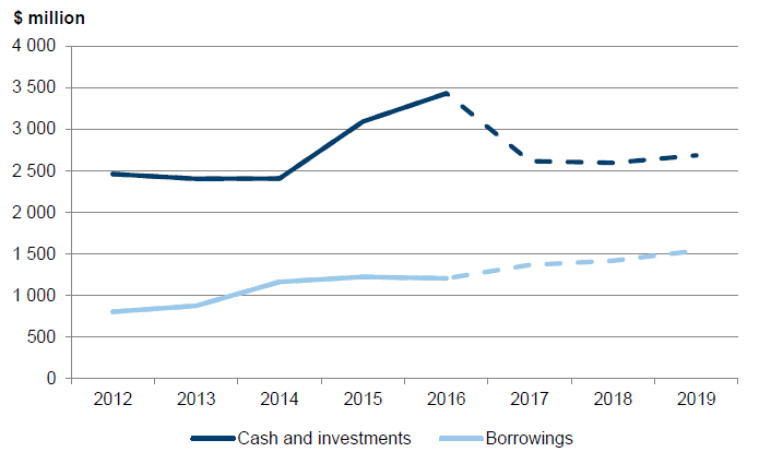 Figure 3C shows cash and investments and borrowings for the local government sector from 2011–12 to 2018–19
