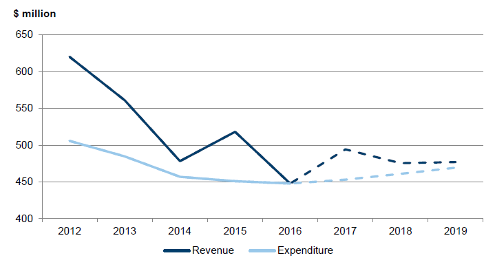 Figure 3E shows the revenue and expenditure for the small shire council cohort over the financial years ended 30 June 2012 to 2019