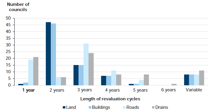 Figure 4B shows revaluation cycles for major asset classes in the 79 councils