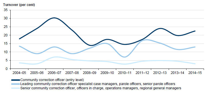 Managing Community Corrections Orders | Victorian Auditor-General's