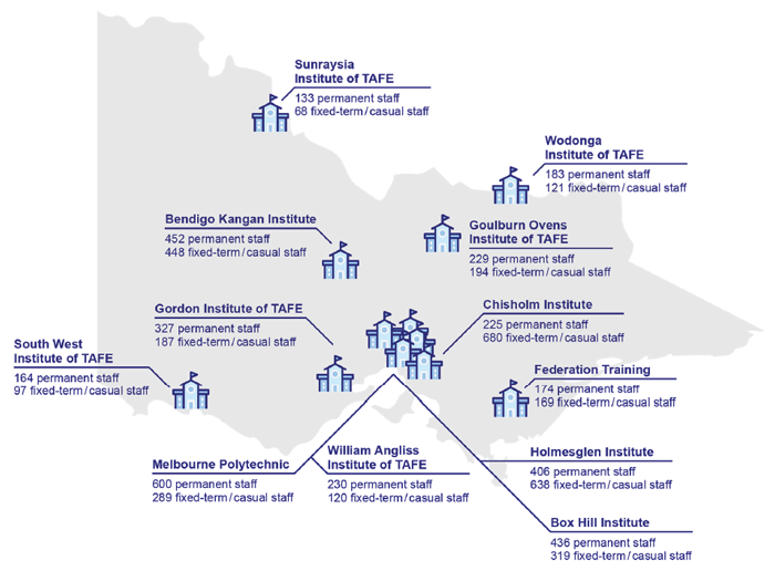Figure 1A shows TAFE locations and staff profiles in Victoria