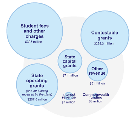 Figure 1C shows TAFE funding sources for 2016