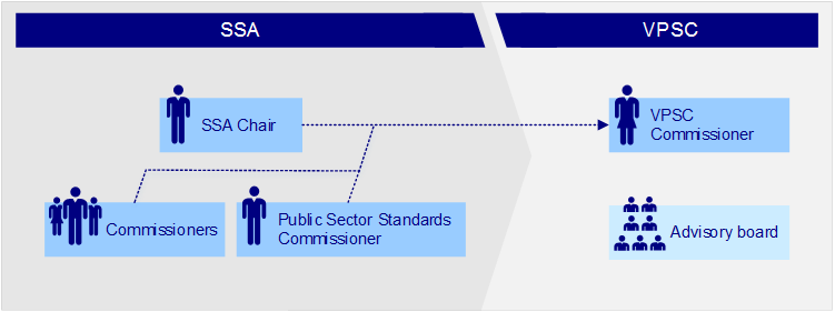 Figure 1B shows Changes in governance in the transition from SSA to VPSC