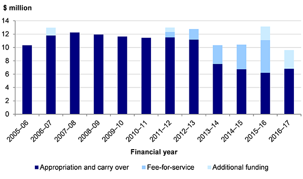 Figure 1C shows SSA and VPSC operating budget, 2005–06 to 2016–17