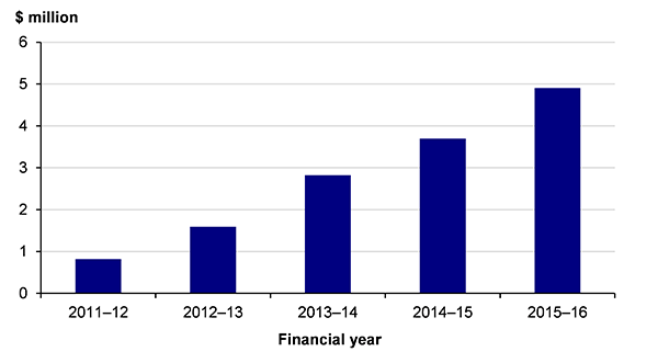 Figure 1D shows SSA and VPSC fee-for-service income, 2011–12 to 2015–16