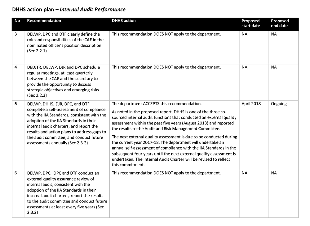 Internal Audit Performance | Victorian Auditor-General's Office