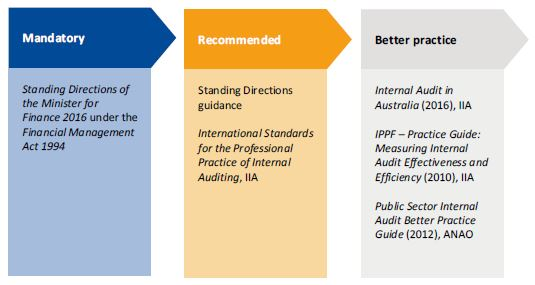 Diagram showing internal audit standards and guidelines