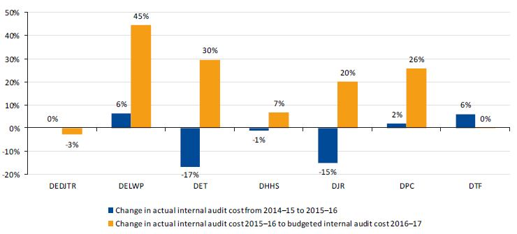 Graph showing trends in internal audit costs