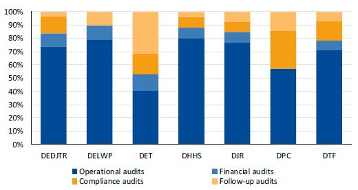 Graph showing the key audit types in departments' annual internal audit plans