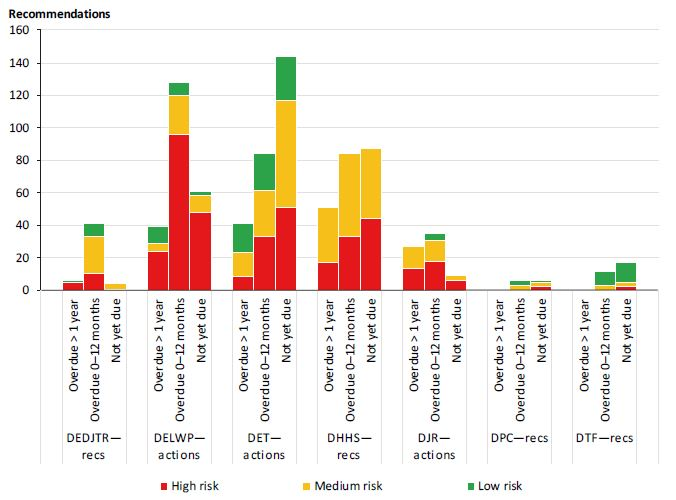 Graph showing ageing of open internal audit recommendations from original implementation dates