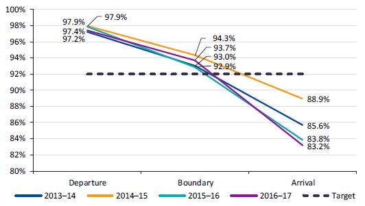 Graph showing VLine inbound trains punctuality at the network boundary from 2013-14 to 2016-17