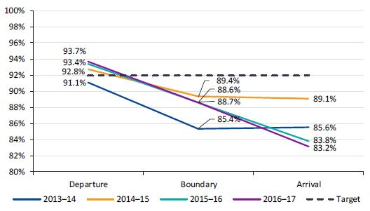 Graph showing the revised analysis of inbound trains punctuality at the network boundary from 2013–14 to 2016–17