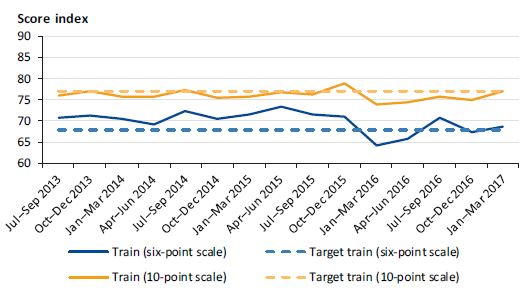 Graph showing customer satisfaction with train services from July 2013 to March 2017