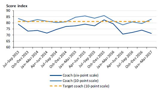 Graph showing customer satisfaction with coach services from July 2013 to March 2017