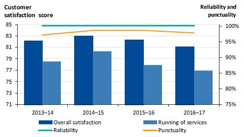 Graph showing customer satisfaction with coach services compared to the performance of coach services from 2013-14 to 2016-17