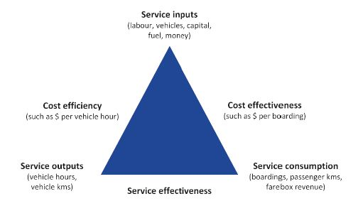 Diagram showing a frameowrk for assessing public transport performance using three types of measures—cost‑effectiveness, cost-efficiency and service effectiveness measures.